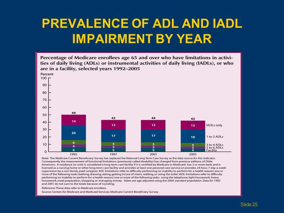 PREVALENCE OF ADL AND IADL IMPAIRMENT BY YEAR