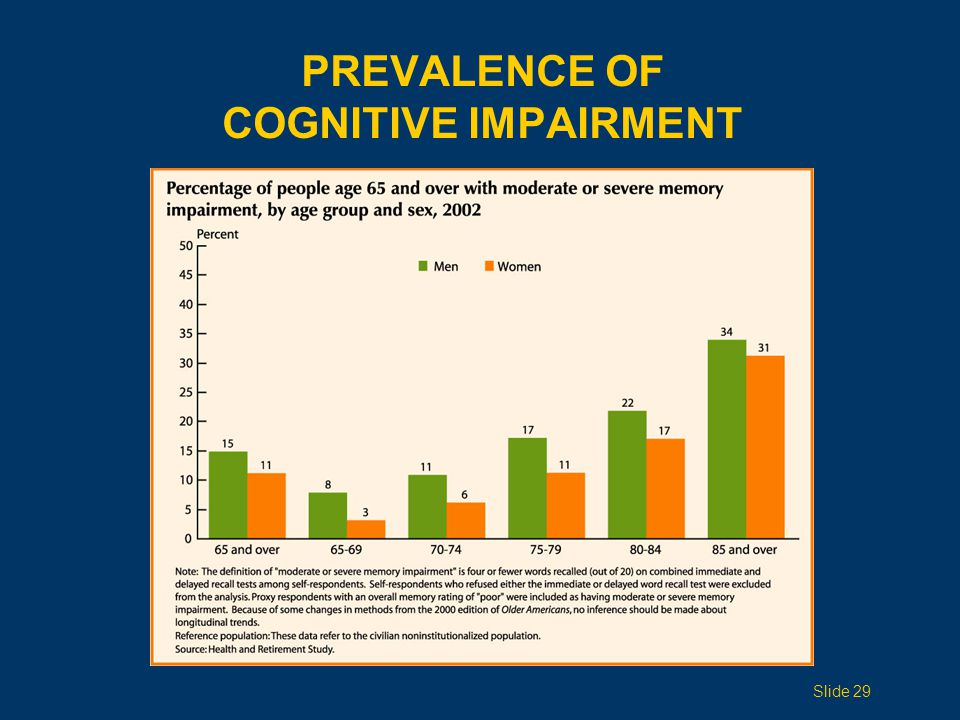 PREVALENCE OF COGNITIVE IMPAIRMENT