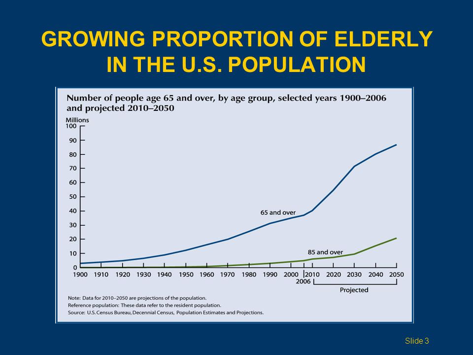 GROWING PROPORTION OF ELDERLY IN THE U.S. POPULATION