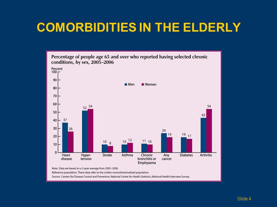 COMORBIDITIES IN THE ELDERLY