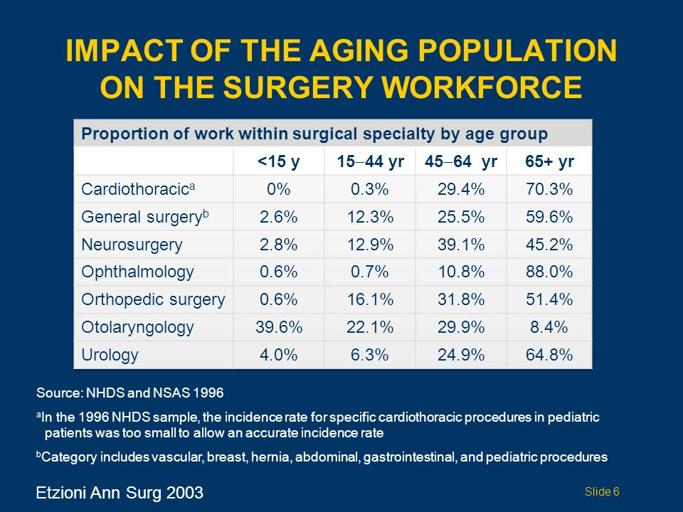 IMPACT OF THE AGING POPULATION ON THE SURGERY WORKFORCE