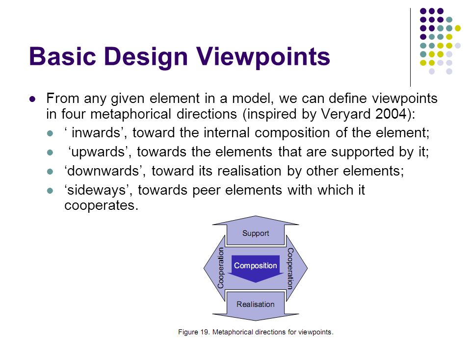 Basic Design Viewpoints