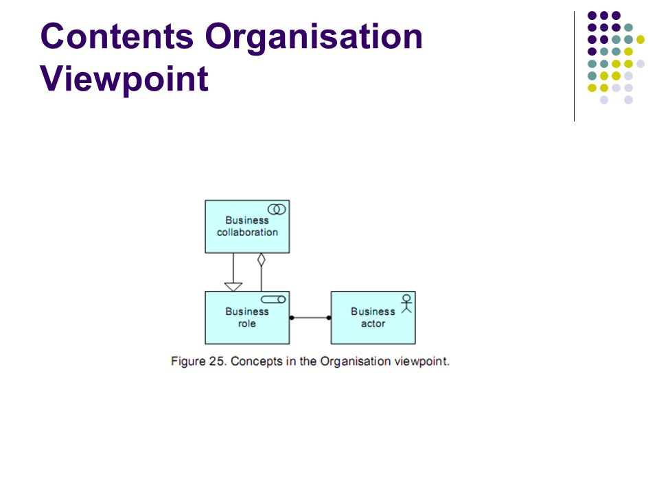 Contents Organisation Viewpoint