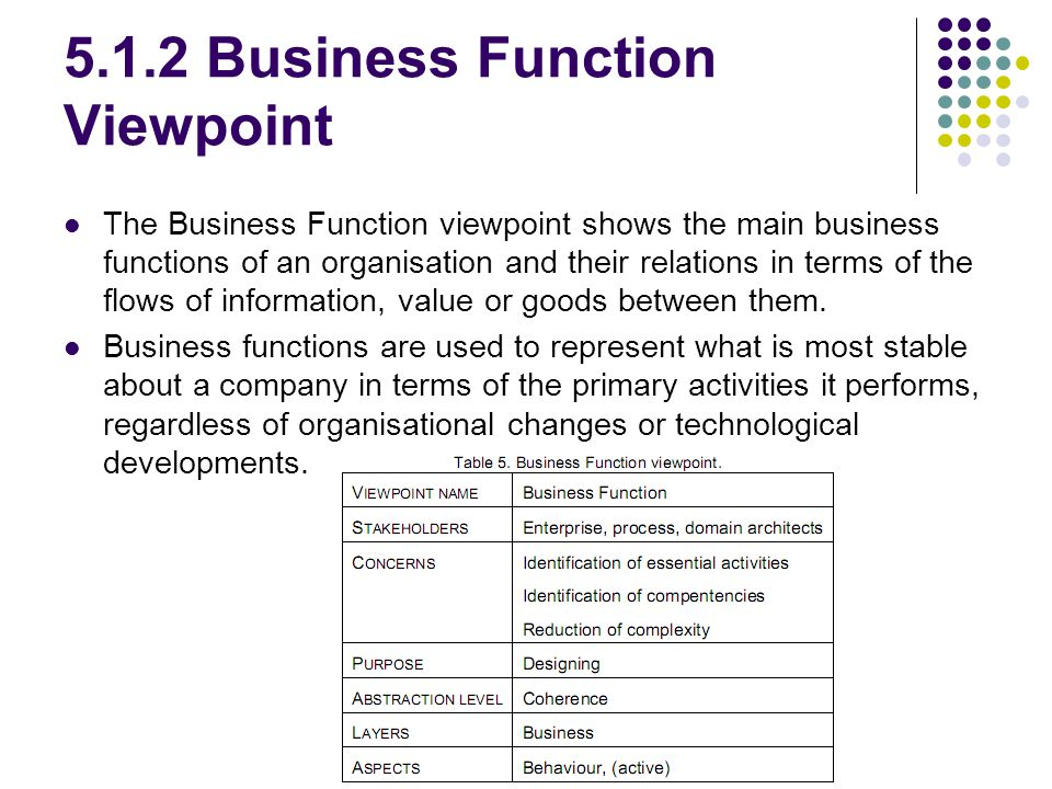 5.1.2 Business Function Viewpoint