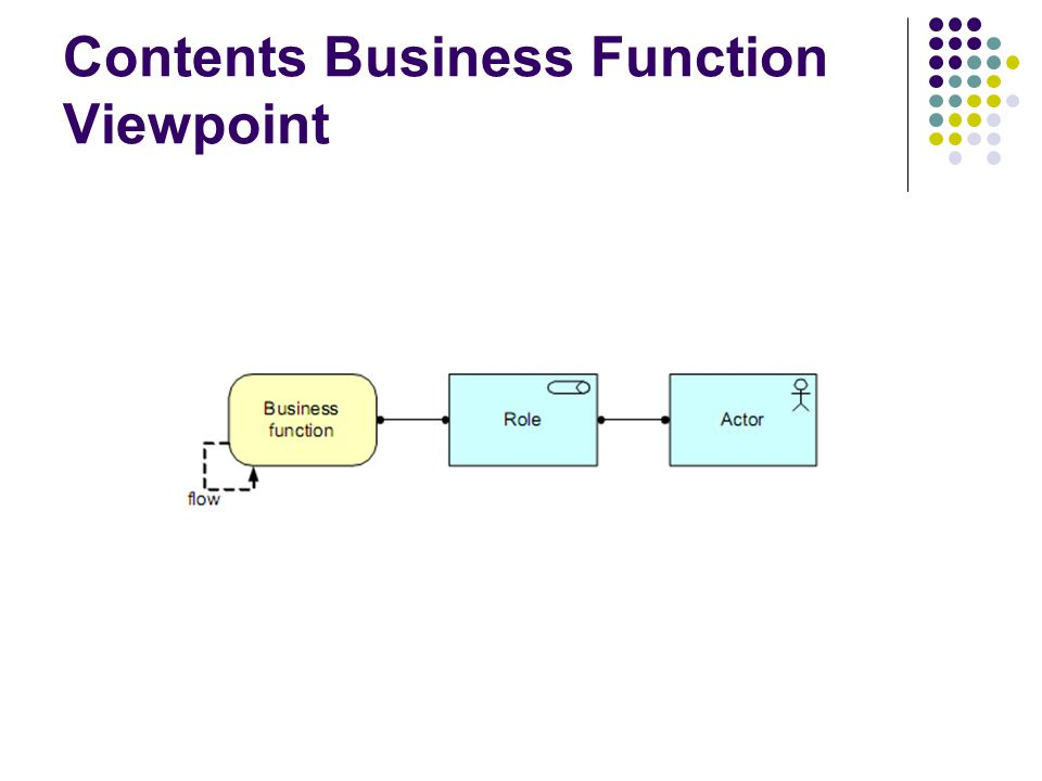 Contents Business Function Viewpoint