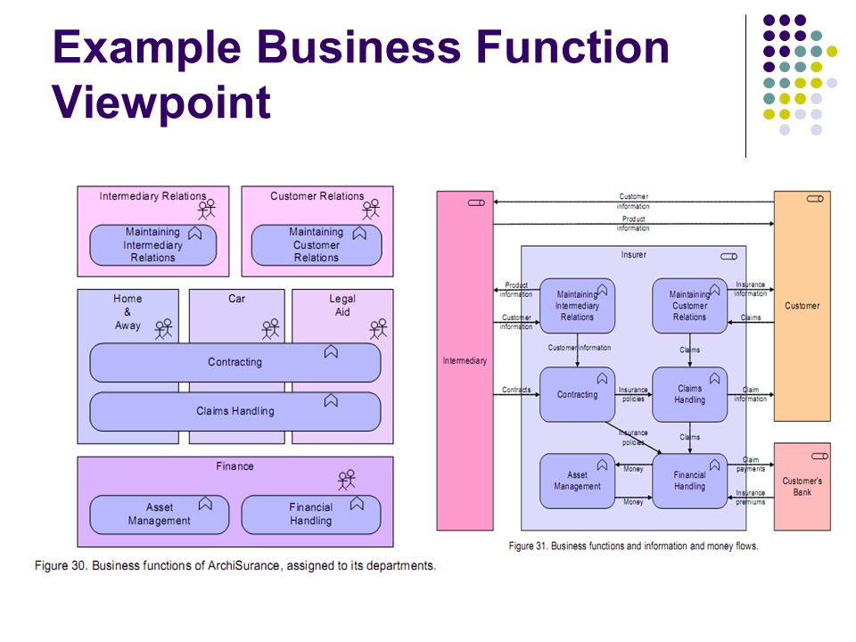 Example Business Function Viewpoint