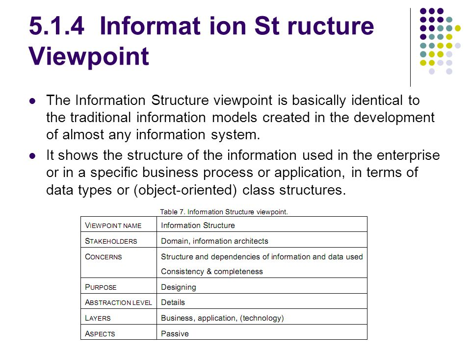 5.1.4 Informat ion St ructure Viewpoint