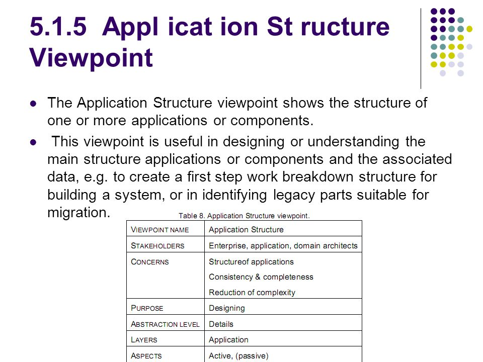 5.1.5 Appl icat ion St ructure Viewpoint