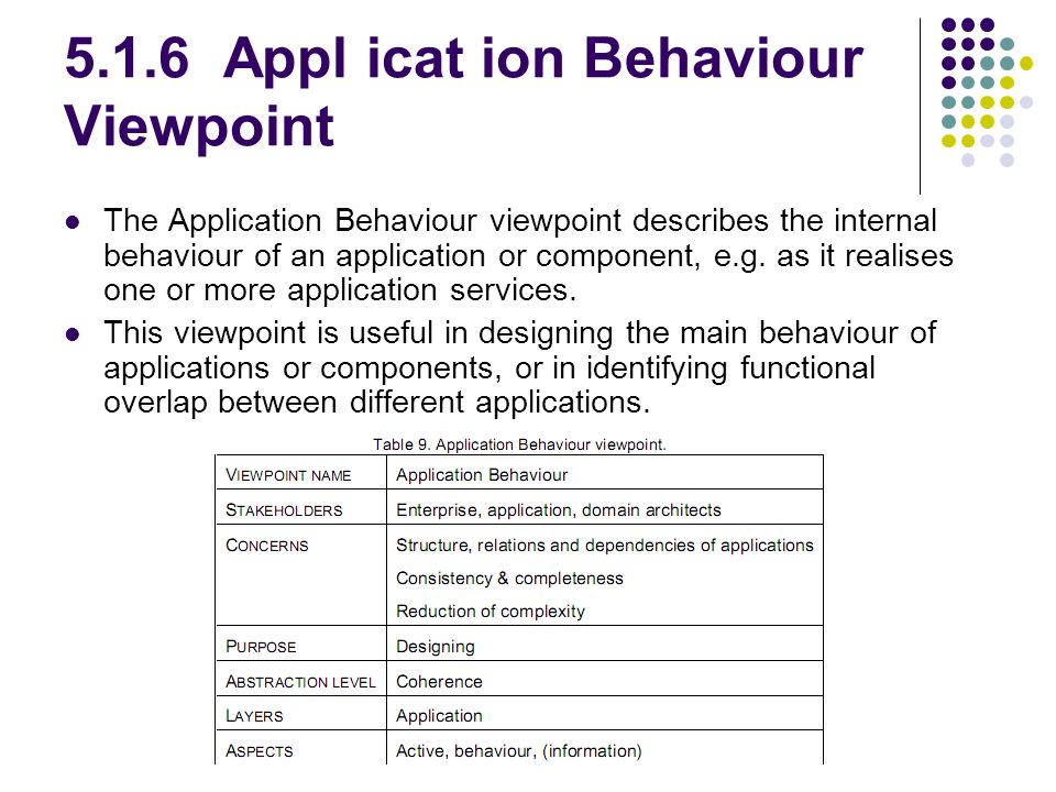 5.1.6 Appl icat ion Behaviour Viewpoint