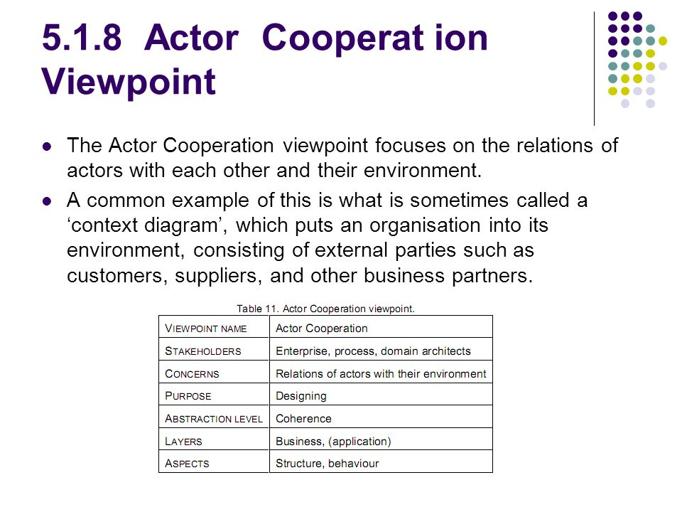 5.1.8 Actor Cooperat ion Viewpoint