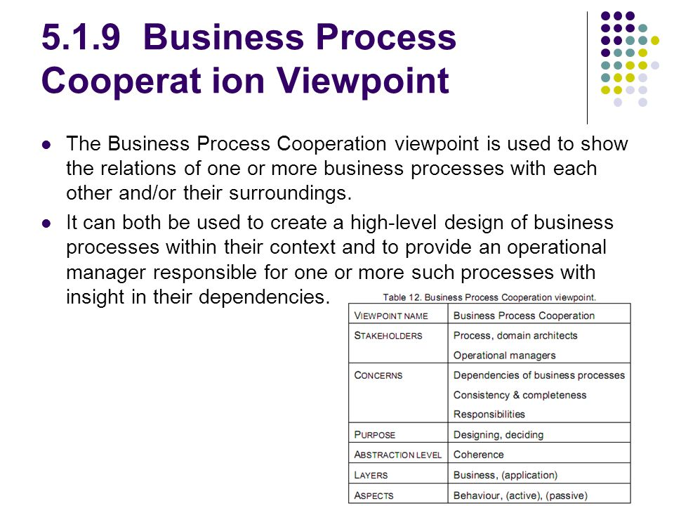 5.1.9 Business Process Cooperat ion Viewpoint