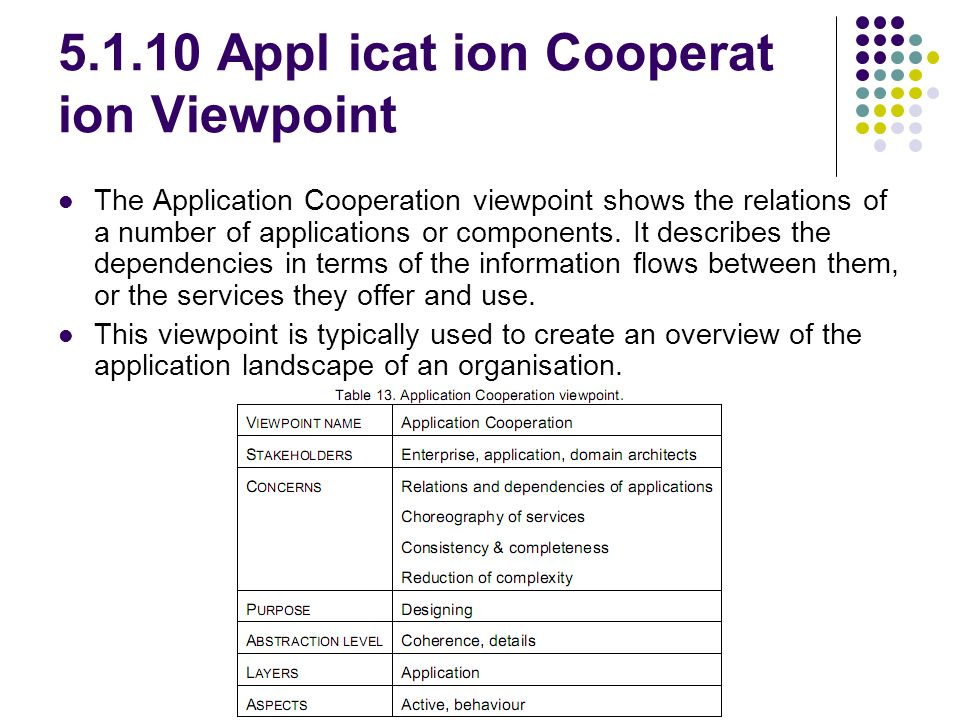 5.1.10 Appl icat ion Cooperat ion Viewpoint