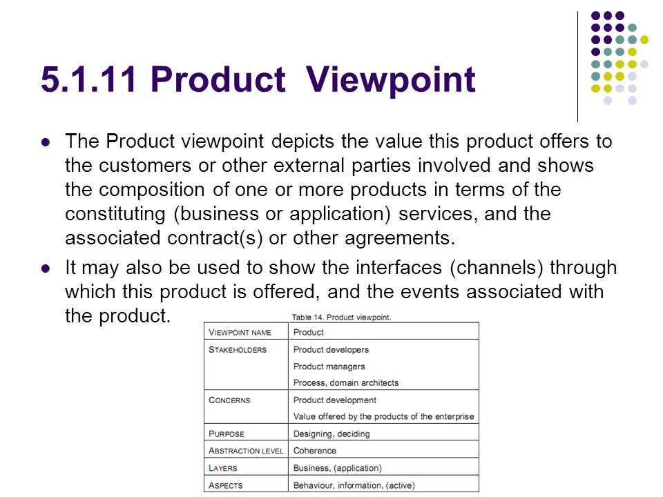 5.1.11 Product Viewpoint