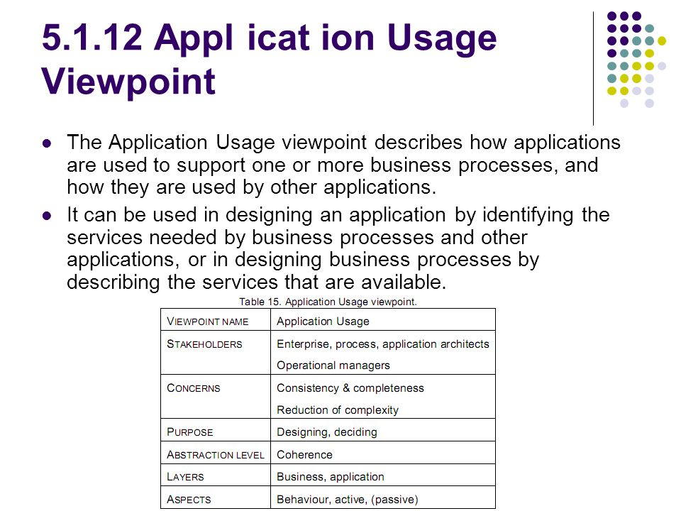 5.1.12 Appl icat ion Usage Viewpoint