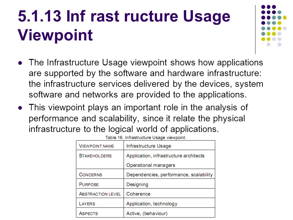 5.1.13 Inf rast ructure Usage Viewpoint