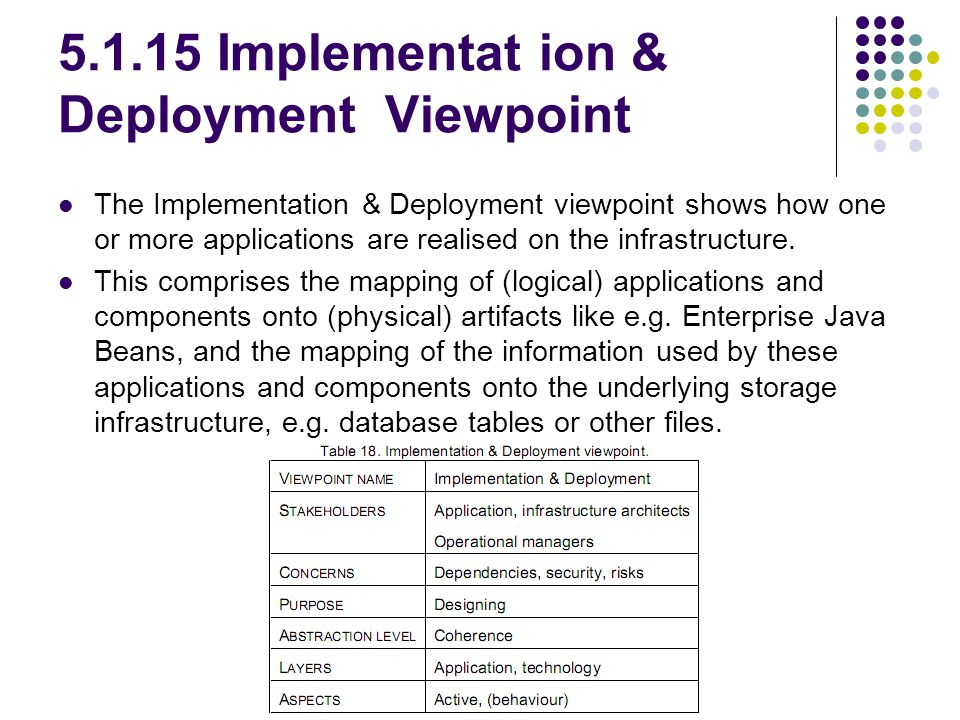 5.1.15 Implementat ion & Deployment Viewpoint