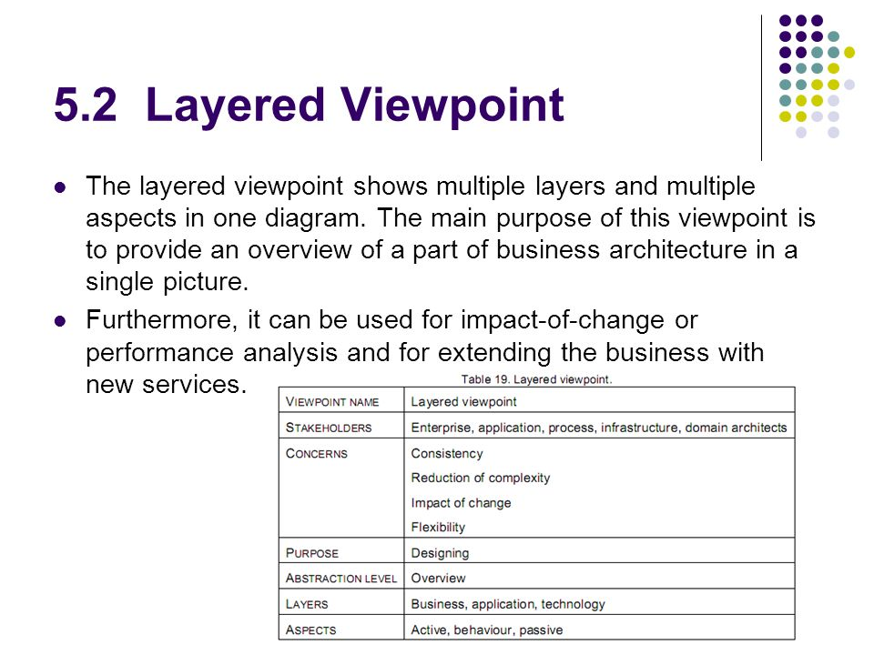 5.2 Layered Viewpoint