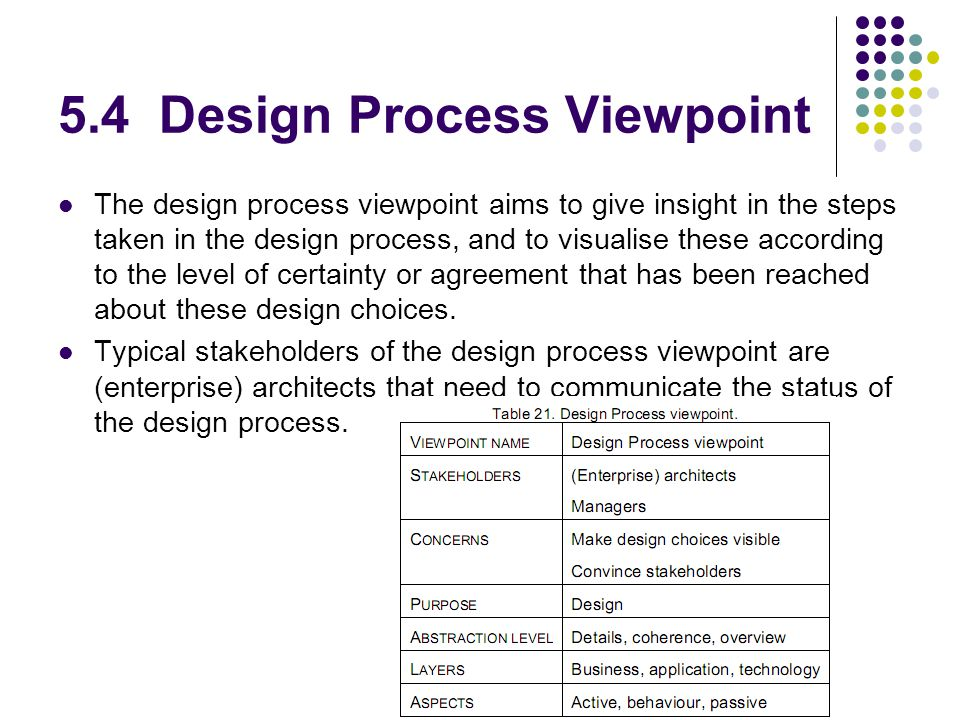 5.4 Design Process Viewpoint