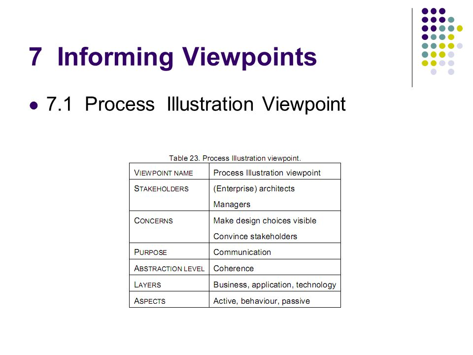 7 Informing Viewpoints 7.1 Process Illustration Viewpoint
