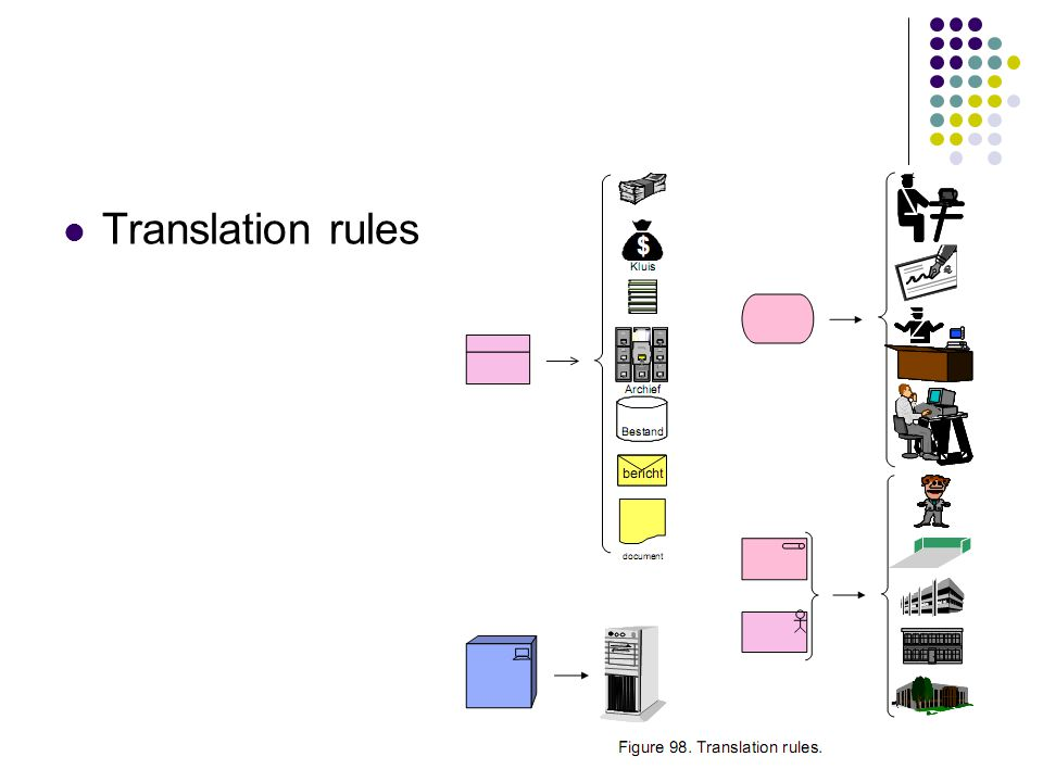Translation rules