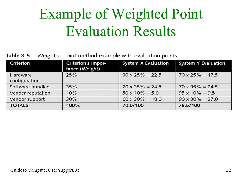 Example of Weighted Point Evaluation Results