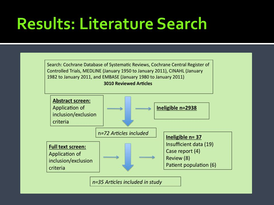 Results: Literature Search