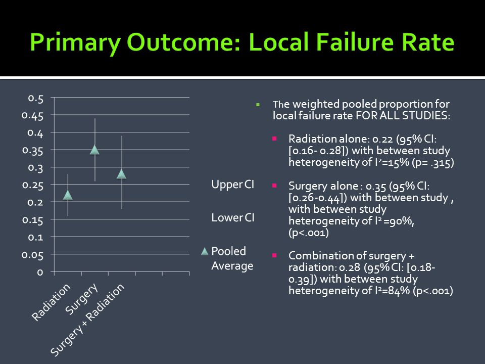 Primary Outcome: Local Failure Rate