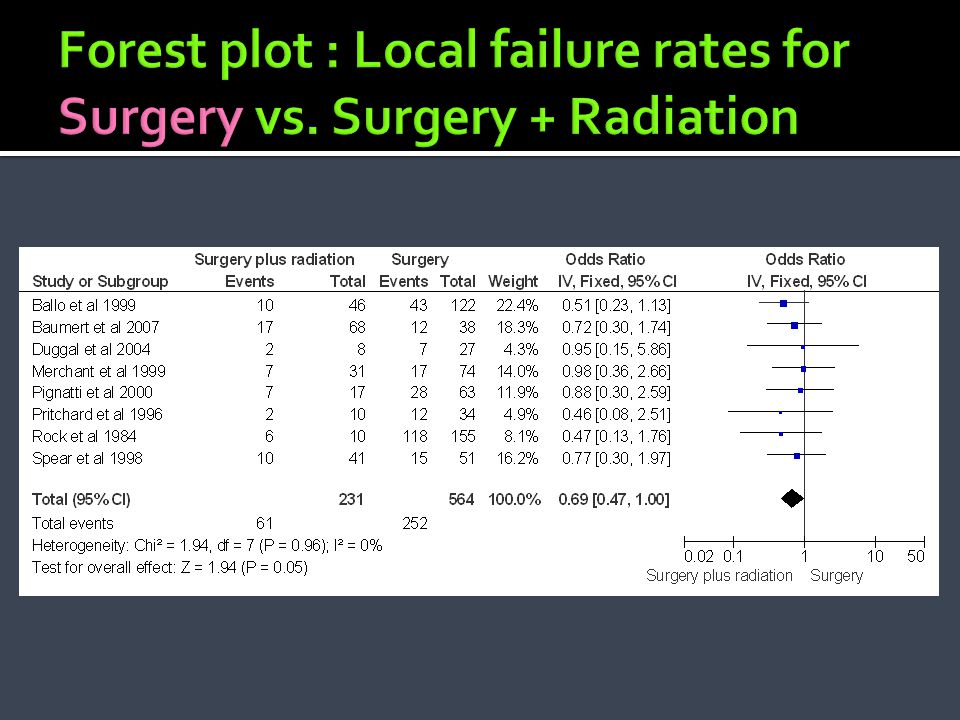 Forest plot : Local failure rates for Surgery vs. Surgery + Radiation