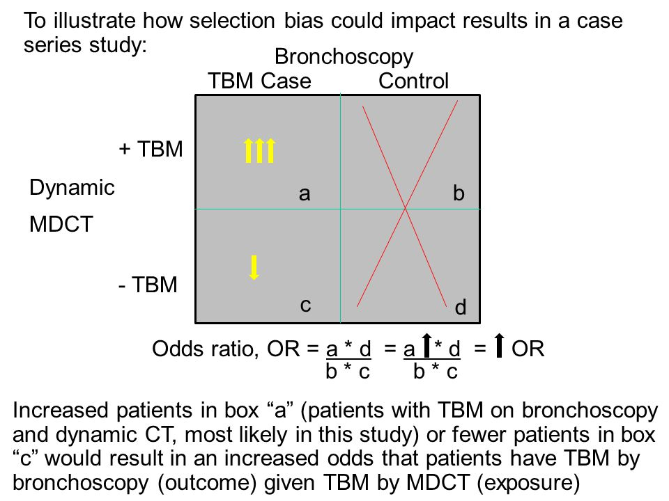 To illustrate how selection bias could impact results in a case series study:
