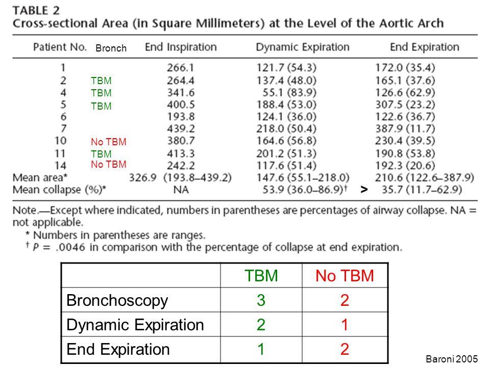 TBM No TBM Bronchoscopy 3 2 Dynamic Expiration 1 End Expiration >