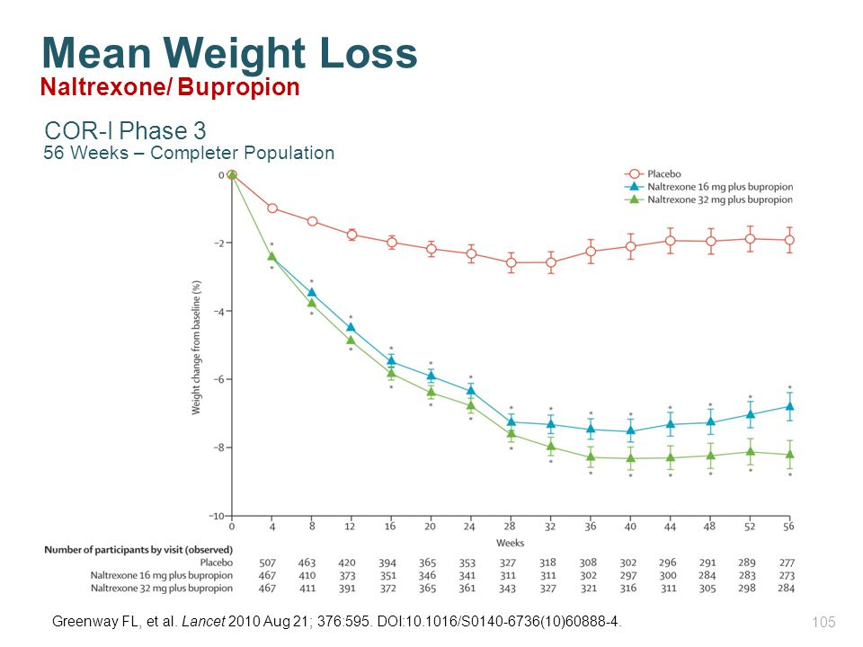 Mean Weight Loss Naltrexone/ Bupropion COR-I Phase 3 105