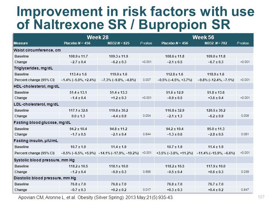 Improvement in risk factors with use of Naltrexone SR / Bupropion SR