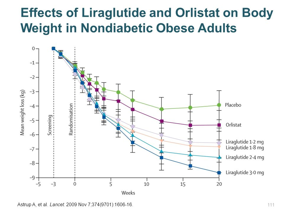 Effects of Liraglutide and Orlistat on Body Weight in Nondiabetic Obese Adults