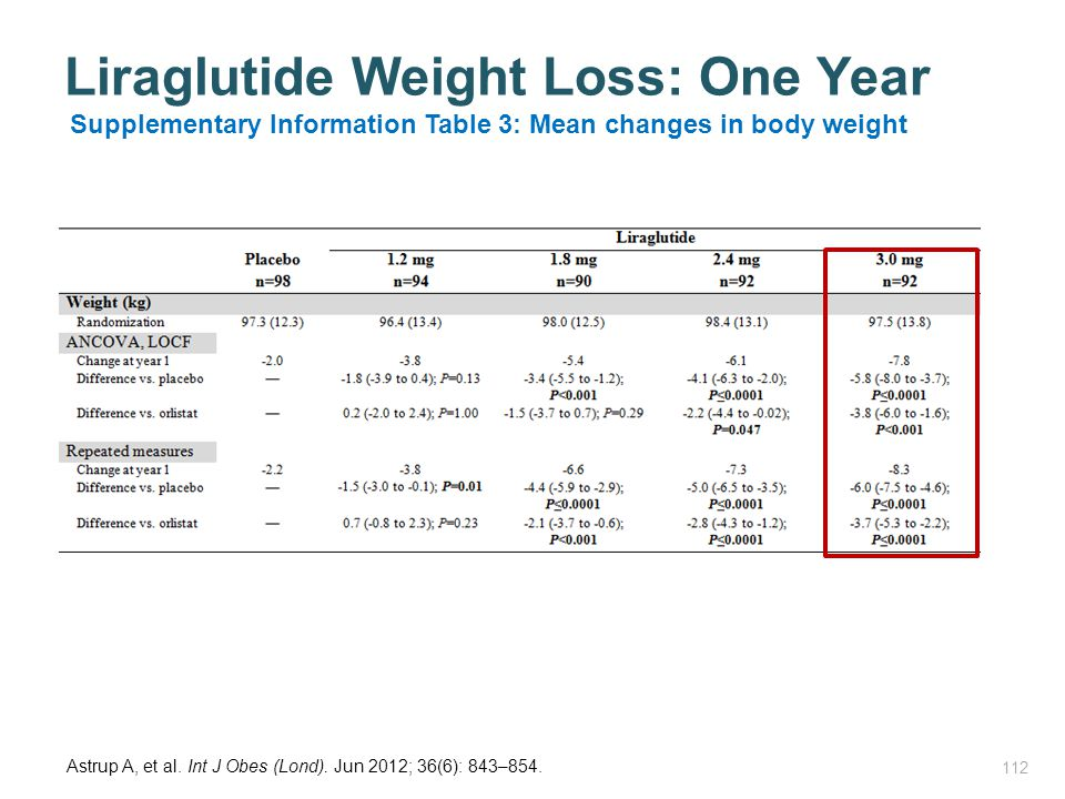 Liraglutide Weight Loss: One Year