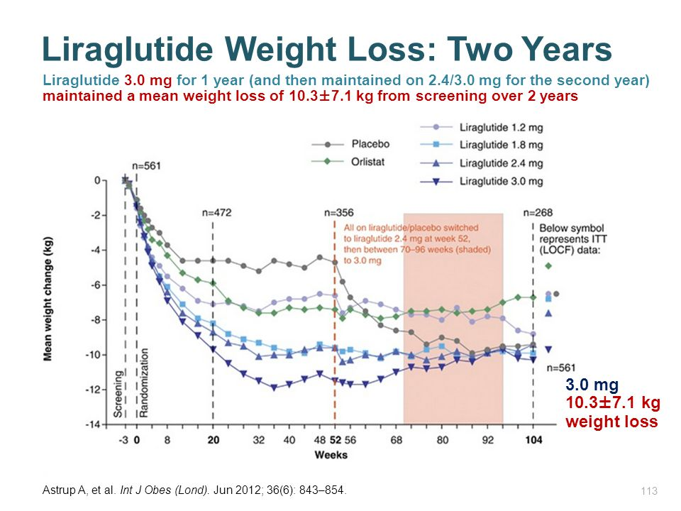 Liraglutide Weight Loss: Two Years