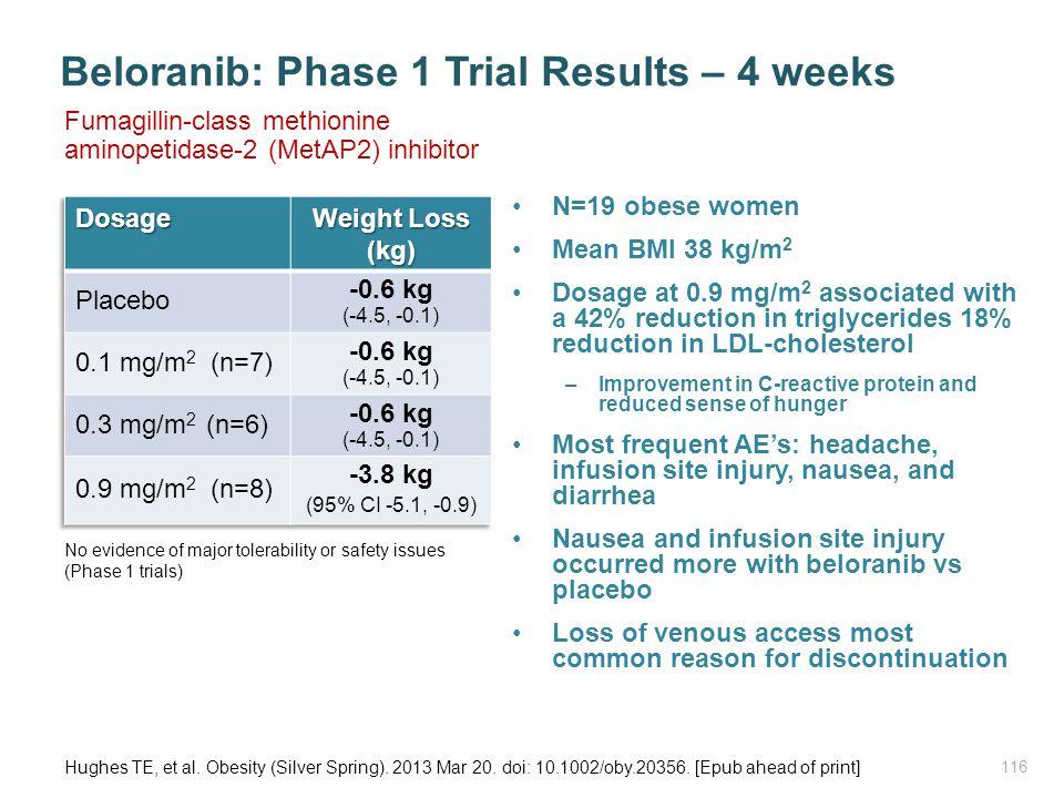 Beloranib: Phase 1 Trial Results – 4 weeks