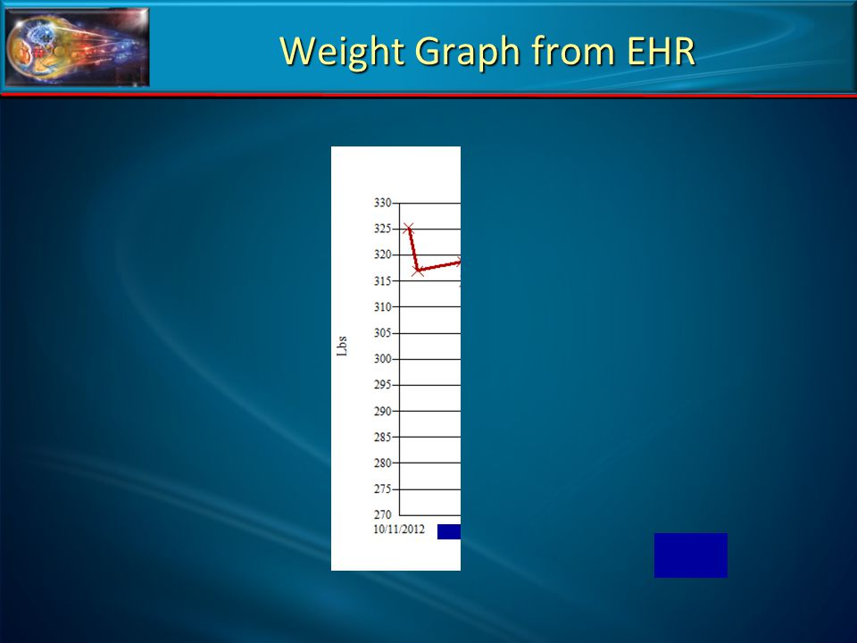 Weight Graph from EHR