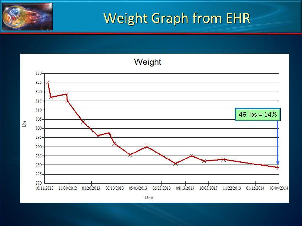 Weight Graph from EHR 46 lbs = 14%