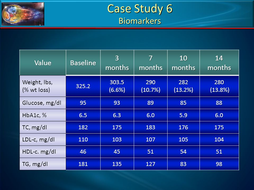 Case Study 6 Biomarkers Value Baseline 3 months 7 months 10 months 14