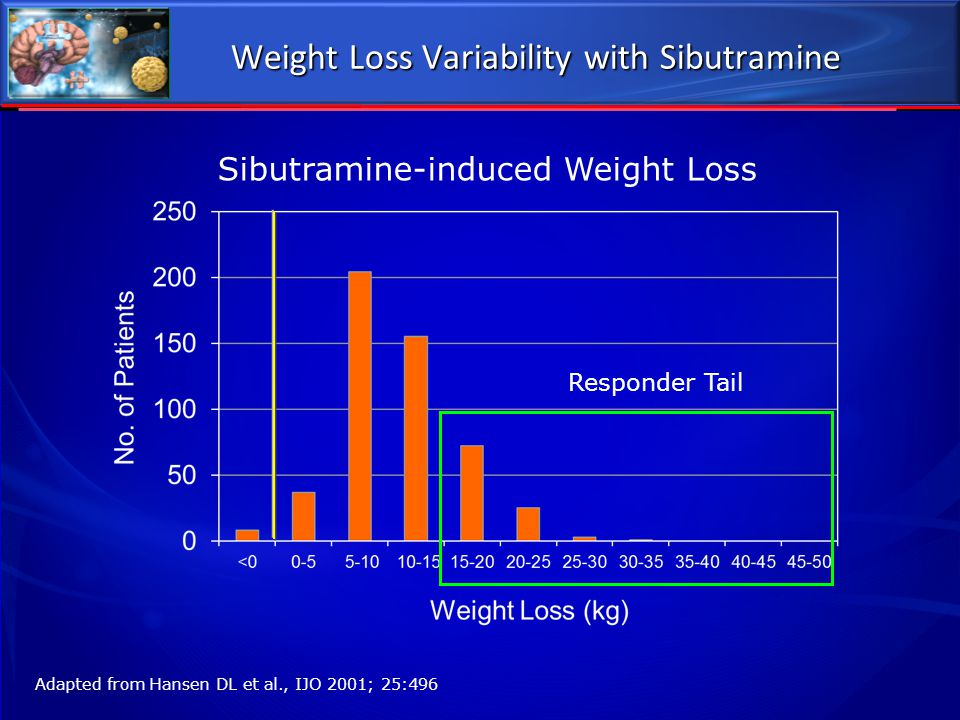 Weight Loss Variability with Sibutramine
