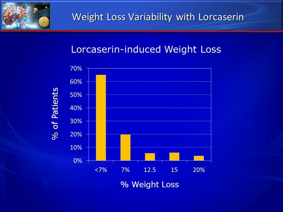 Weight Loss Variability with Lorcaserin