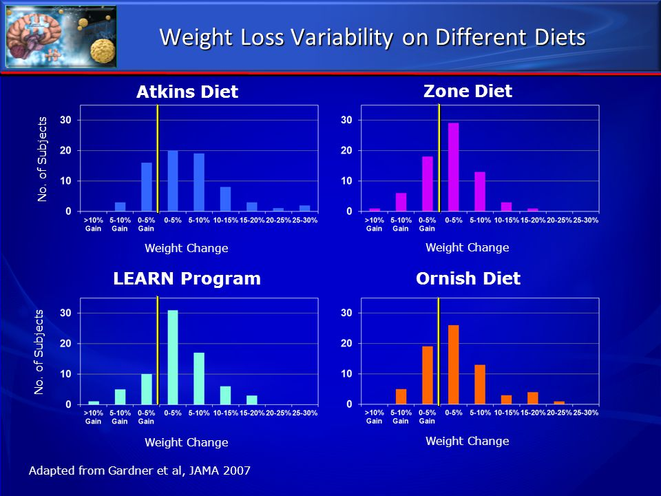 Weight Loss Variability on Different Diets