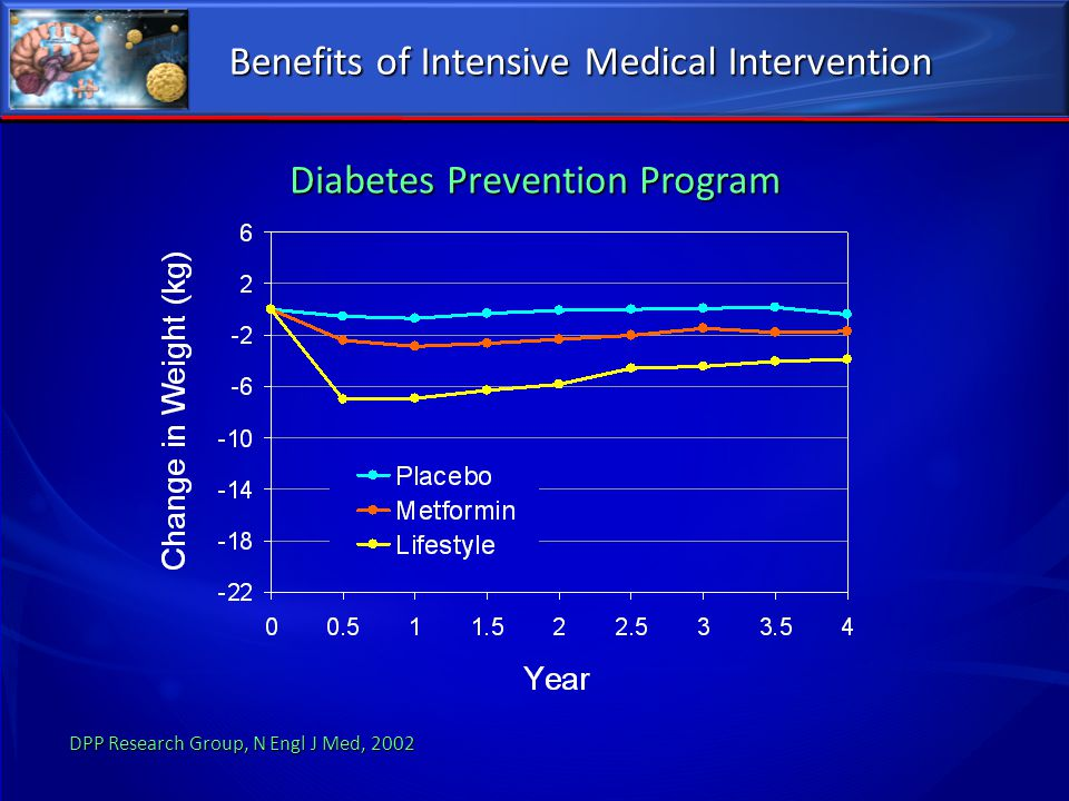 Benefits of Intensive Medical Intervention