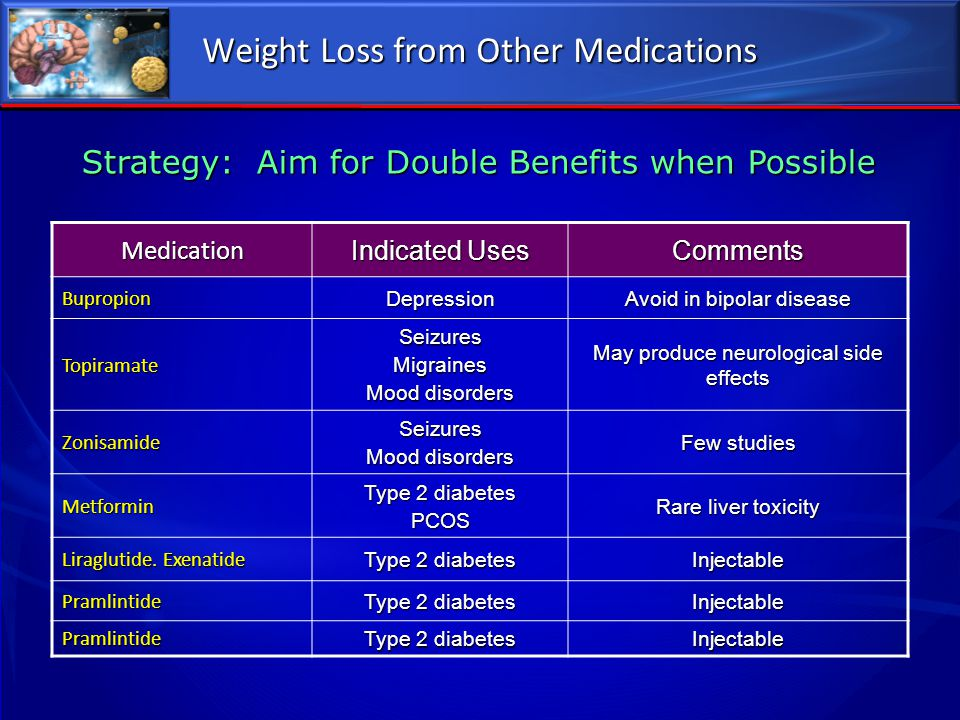 Weight Loss from Other Medications