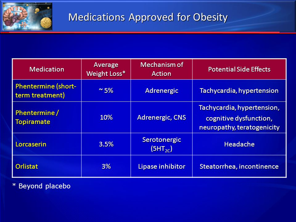 Medications Approved for Obesity