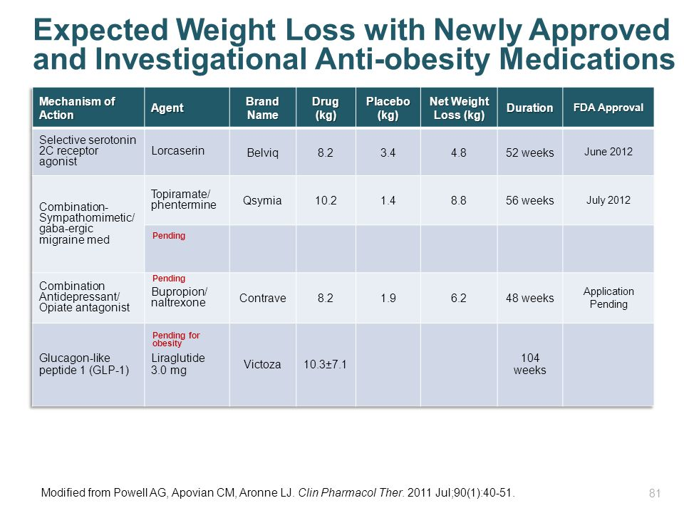 Expected Weight Loss with Newly Approved and Investigational Anti-obesity Medications