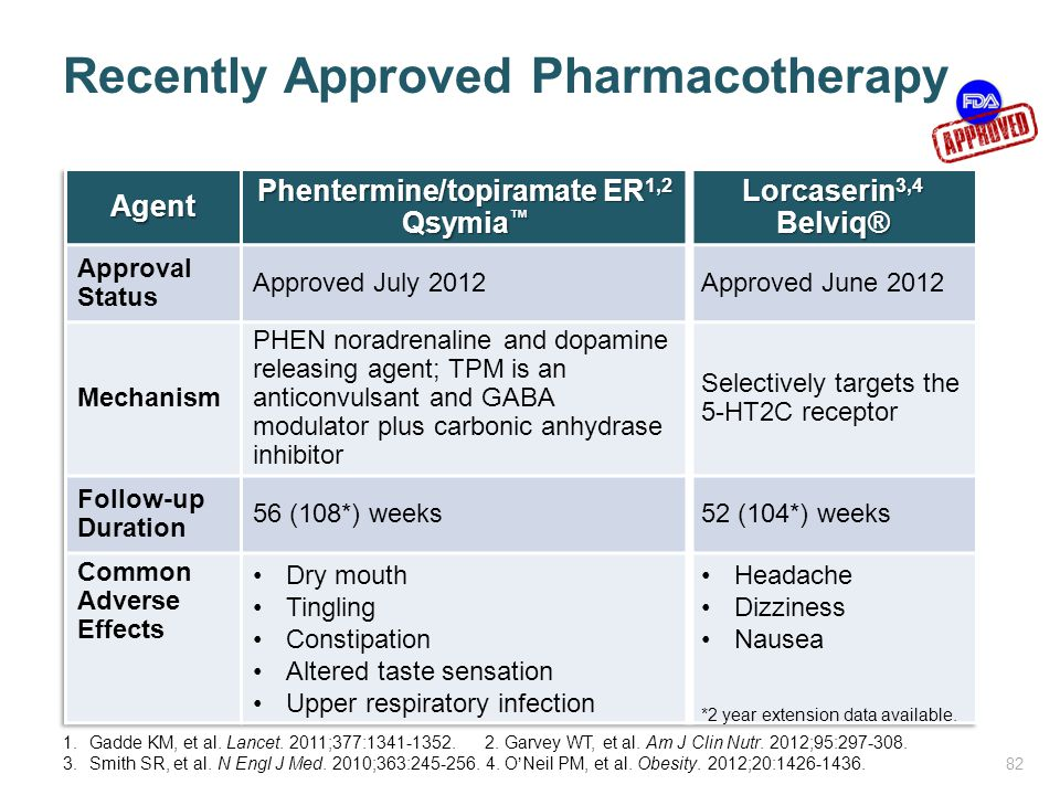 Recently Approved Pharmacotherapy