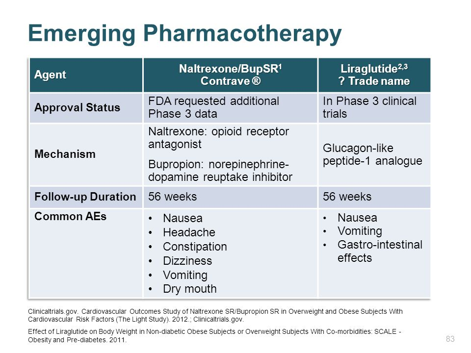 Emerging Pharmacotherapy