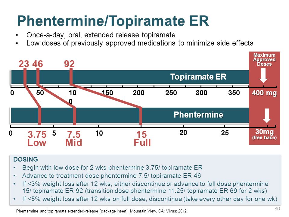Phentermine/Topiramate ER