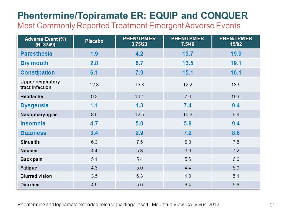 Phentermine/Topiramate ER: EQUIP and CONQUER Most Commonly Reported Treatment Emergent Adverse Events